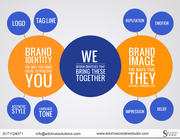logo,  visitingcard,  letterhead,  brochures,  catalogue,  websites,  animat